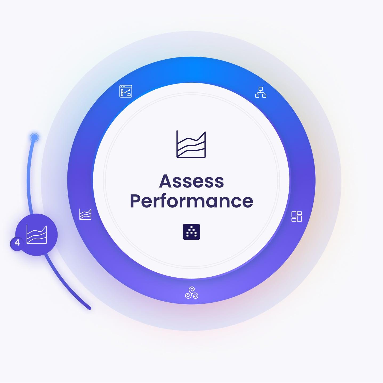 Strategy Framework - Assess Performance