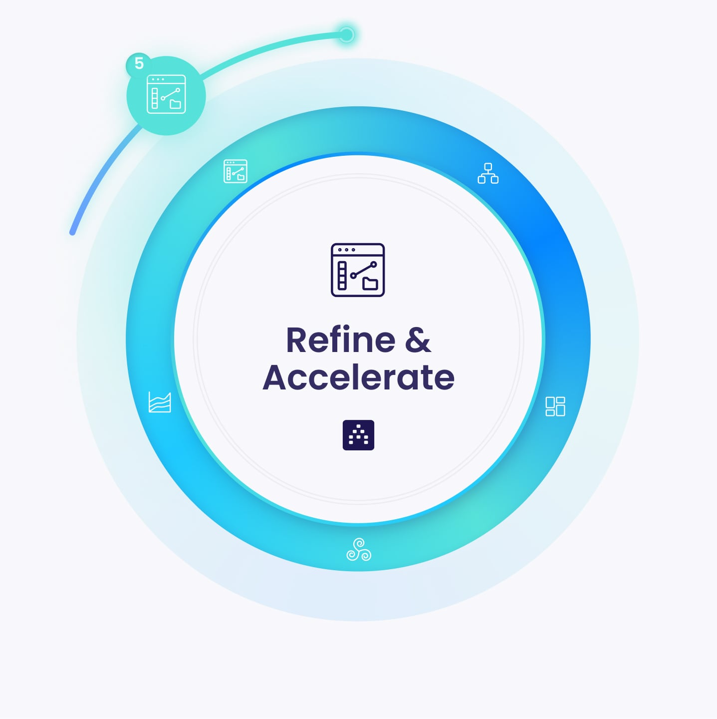 Strategy Framework - Refine and Accelerate